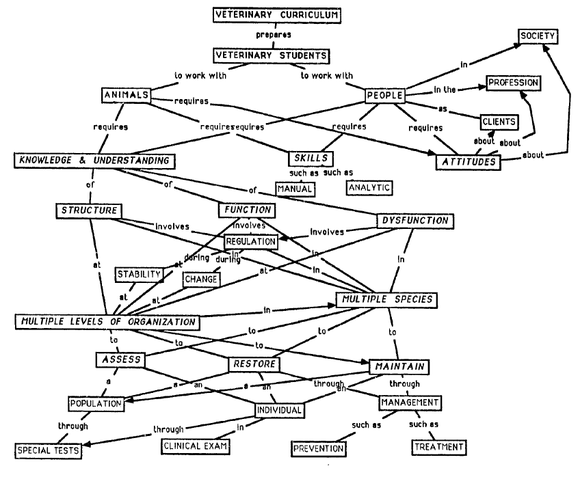 Concept mapping as a tool for curriculum development – Education